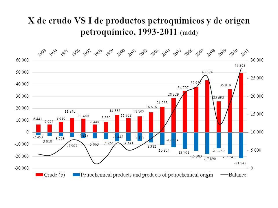 X de crudo VS I de productos petroquimicos y de origen petroquimico, 1993-2011 (mdd)