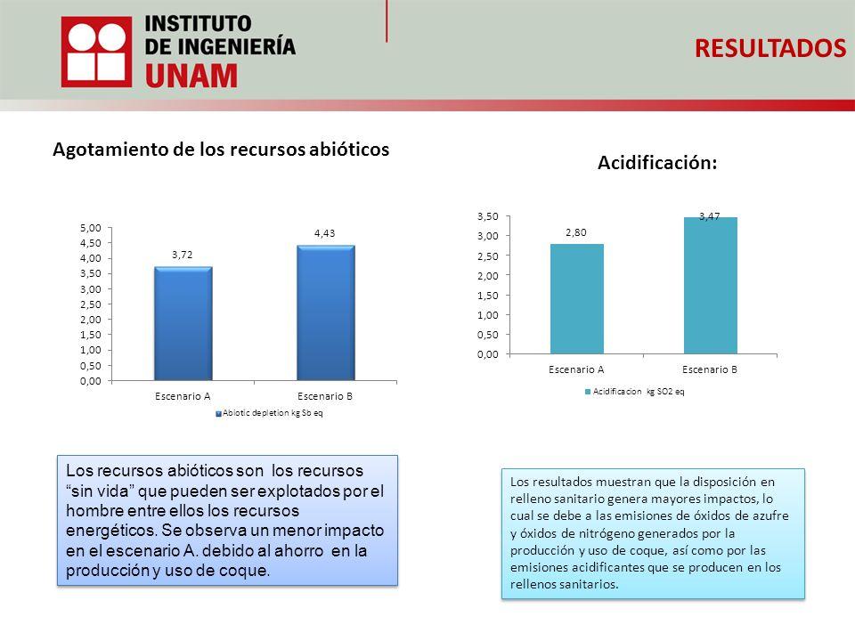 RESULTADOS Agotamiento de los recursos abióticos Acidificación: