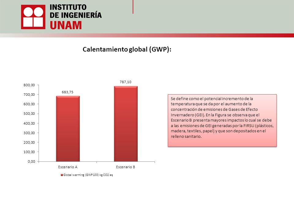 Calentamiento global (GWP):