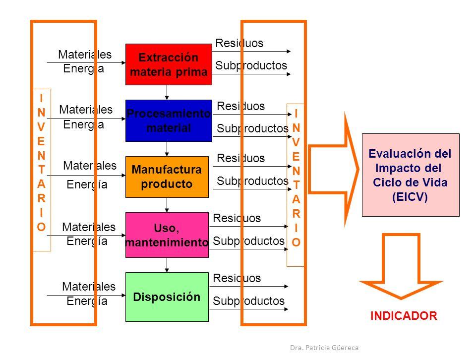 Residuos Materiales Extracción materia prima Subproductos Energía I N