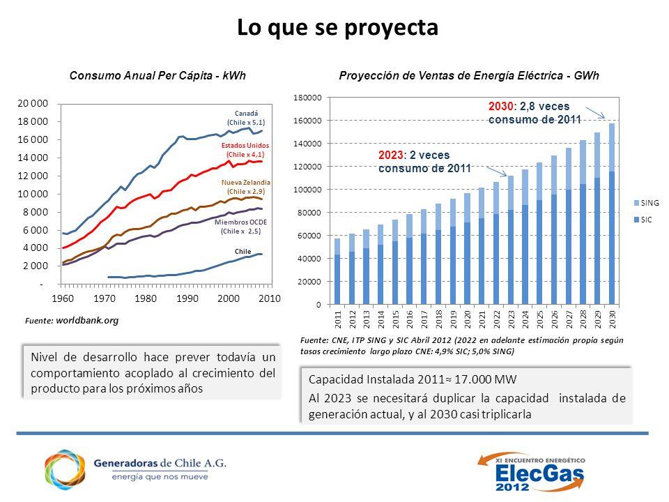 Lo que se proyecta Consumo Anual Per Cápita - kWh. Proyección de Ventas de Energía Eléctrica - GWh.
