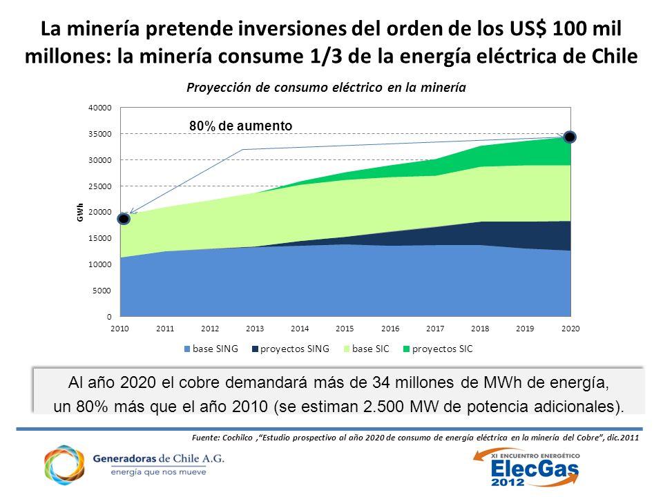 Al año 2020 el cobre demandará más de 34 millones de MWh de energía,