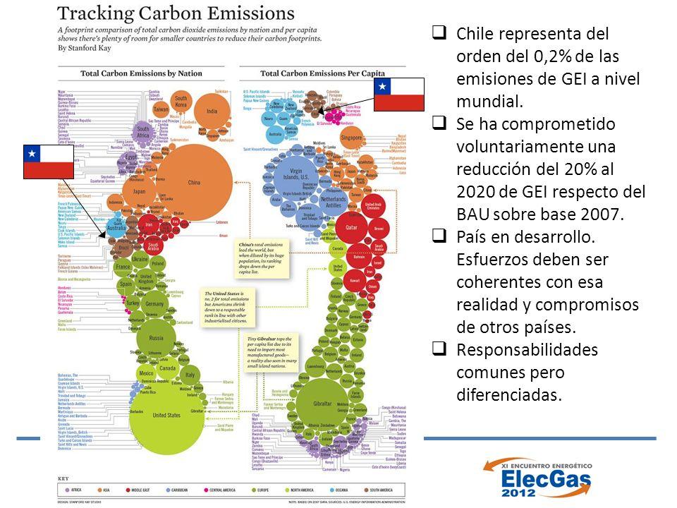Chile representa del orden del 0,2% de las emisiones de GEI a nivel mundial.