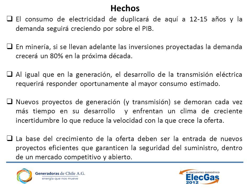 Hechos El consumo de electricidad de duplicará de aquí a 12-15 años y la demanda seguirá creciendo por sobre el PIB.