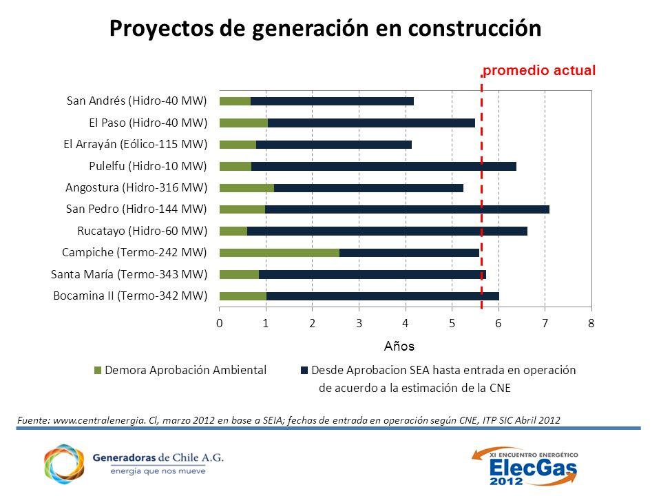 Proyectos de generación en construcción