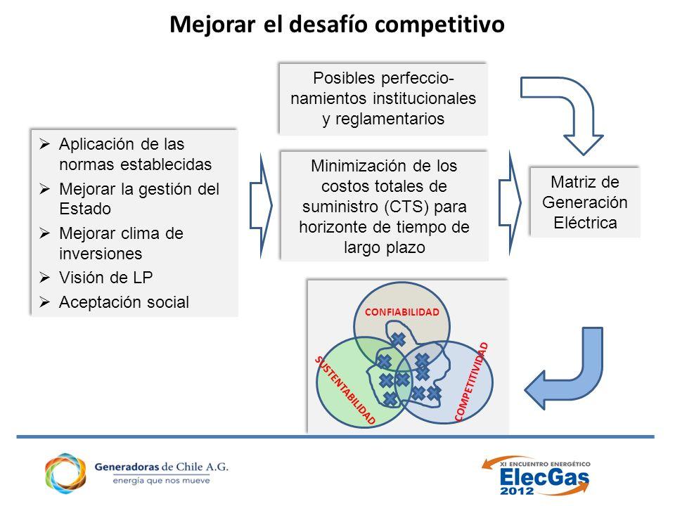 Mejorar el desafío competitivo
