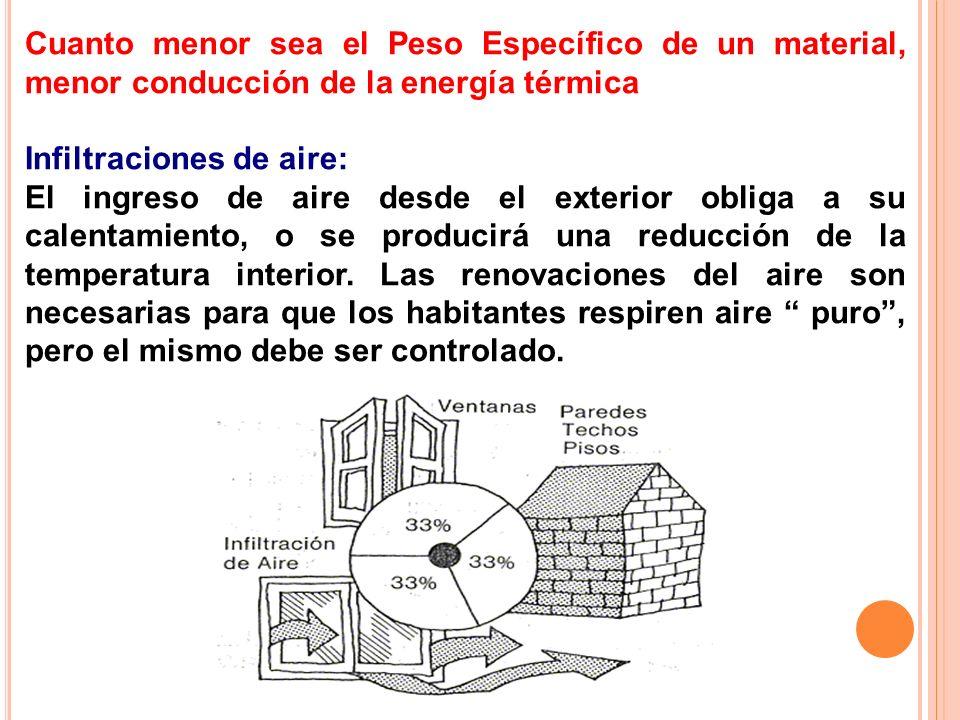 Cuanto menor sea el Peso Específico de un material, menor conducción de la energía térmica