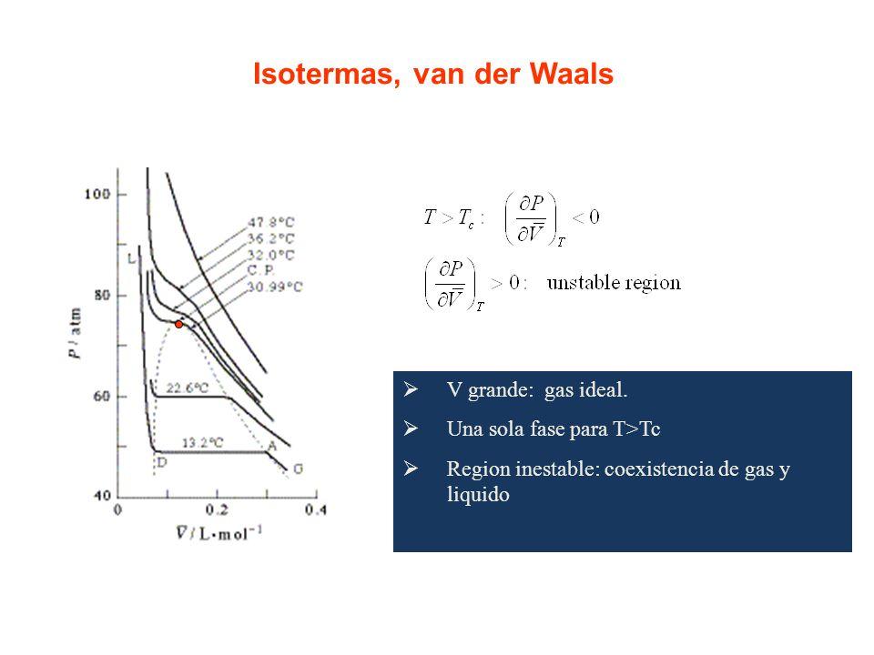 Isotermas, van der Waals
