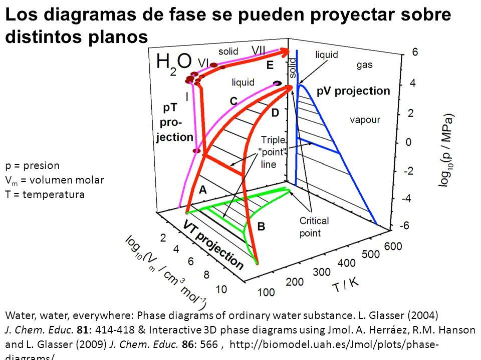 Los diagramas de fase se pueden proyectar sobre distintos planos