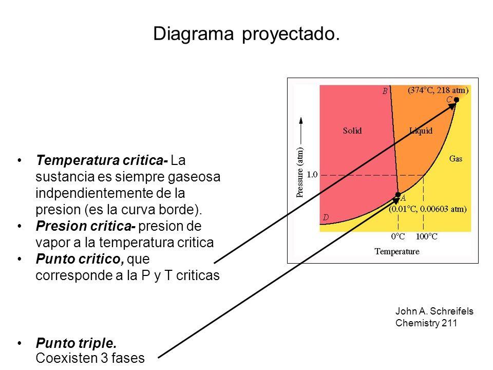 Diagrama proyectado. Temperatura critica- La sustancia es siempre gaseosa indpendientemente de la presion (es la curva borde).