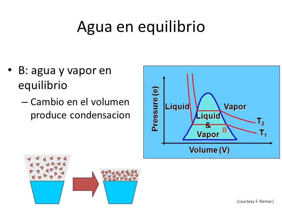 Agua en equilibrio B: agua y vapor en equilibrio