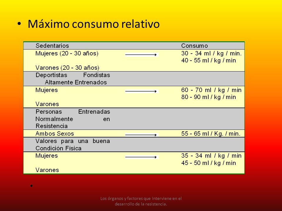 Máximo consumo relativo