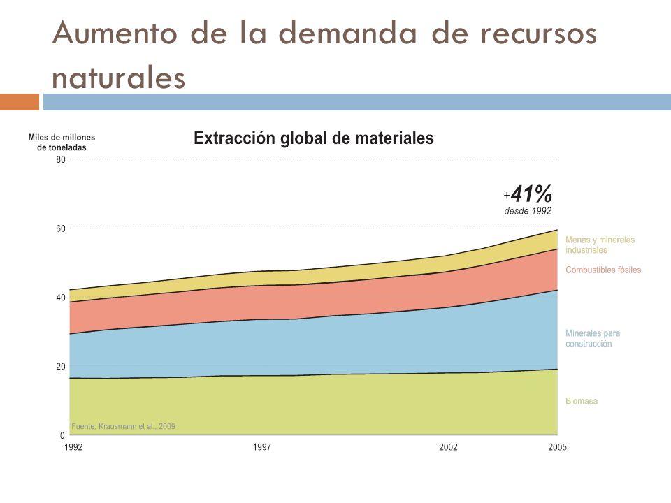 Aumento de la demanda de recursos naturales