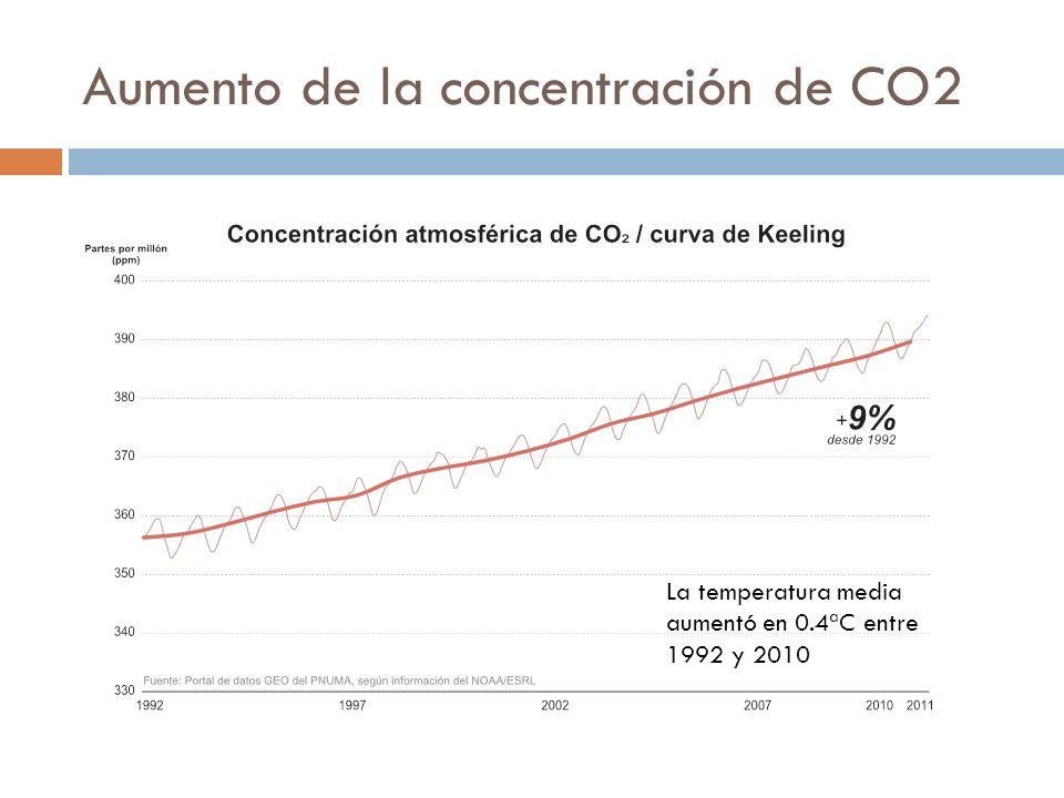 Aumento de la concentración de CO2