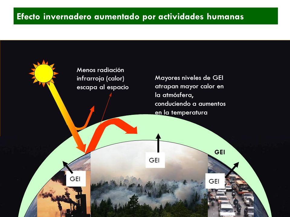 Efecto invernadero aumentado por actividades humanas