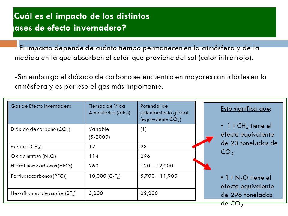 ¿Cuál es el impacto de los distintos gases de efecto invernadero