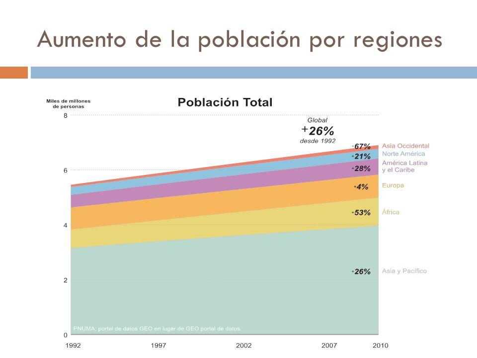 Aumento de la población por regiones