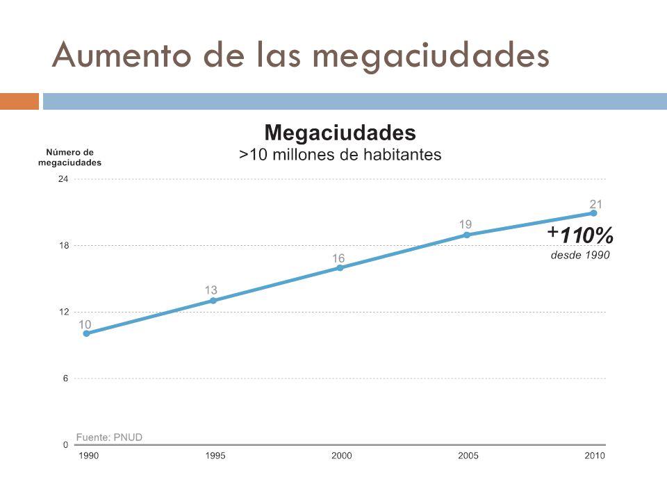 Aumento de las megaciudades