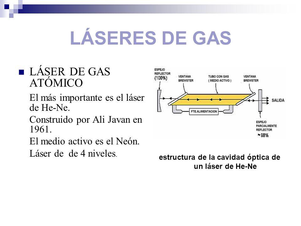 estructura de la cavidad óptica de un láser de He-Ne