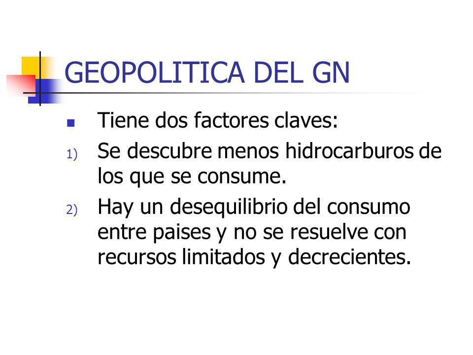 GEOPOLITICA DEL GN Tiene dos factores claves:
