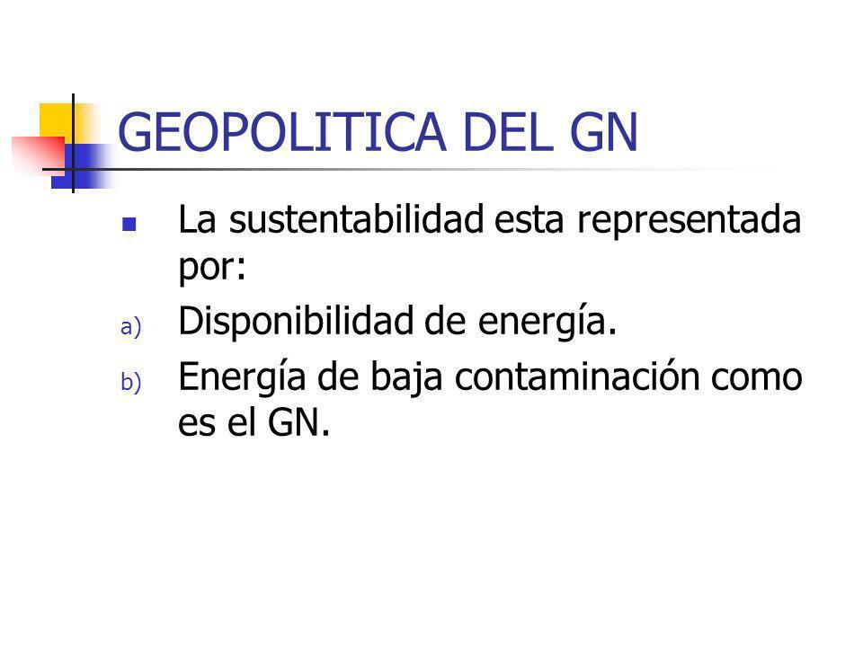 GEOPOLITICA DEL GN La sustentabilidad esta representada por: