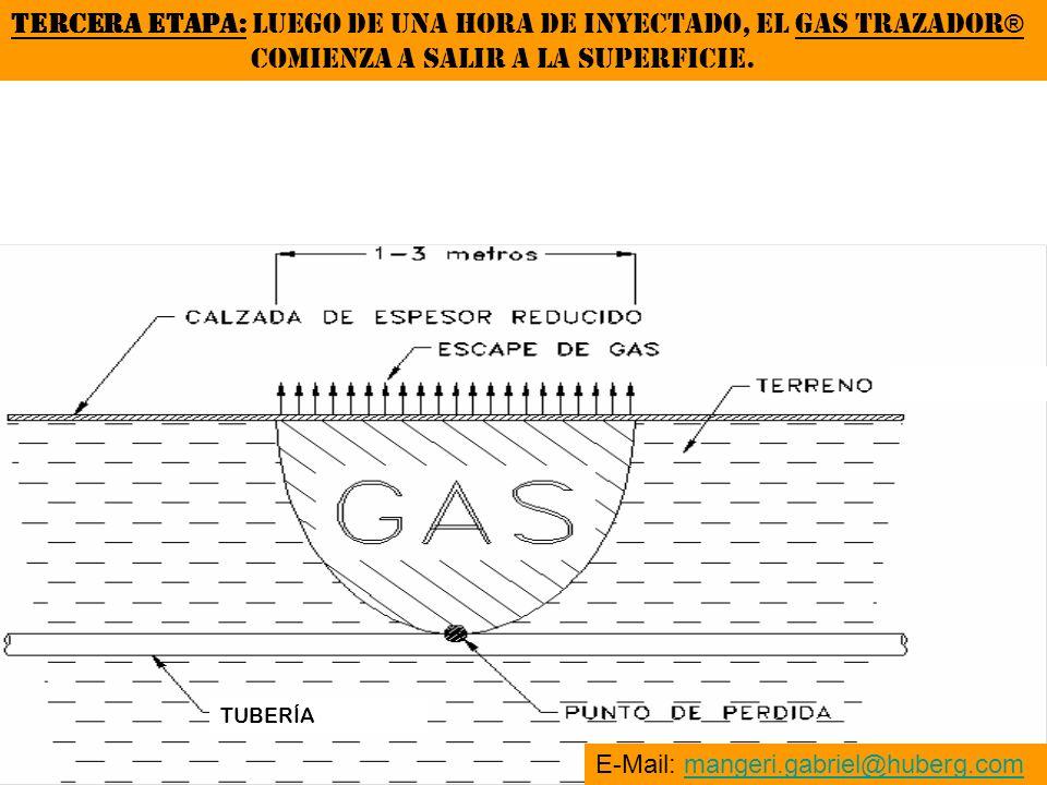 TERCERA ETAPA: LUEGO DE UNA HORA DE INYECTADO, EL GAS TRAZADOR®