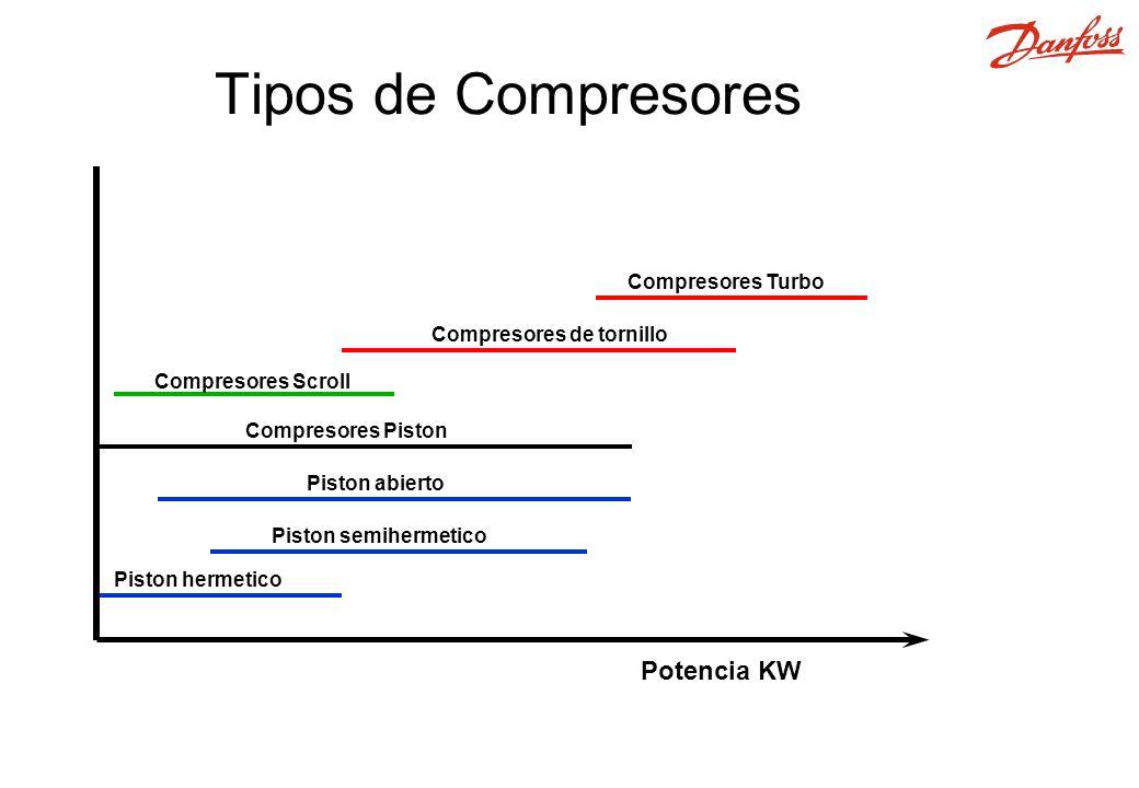 Tipos de Compresores Potencia KW Compresores Turbo