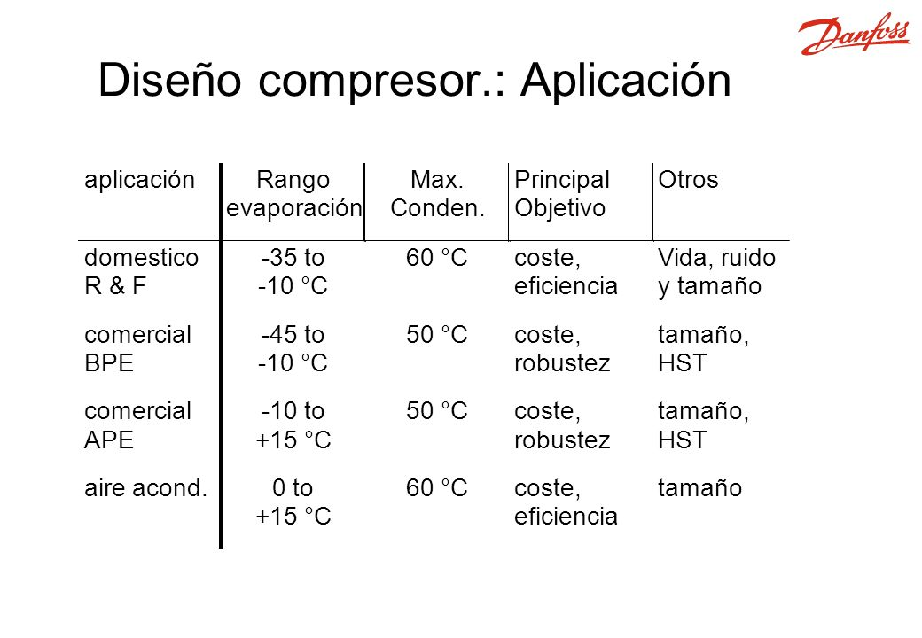 Diseño compresor.: Aplicación
