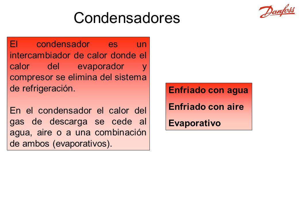 Condensadores El condensador es un intercambiador de calor donde el calor del evaporador y compresor se elimina del sistema de refrigeración.