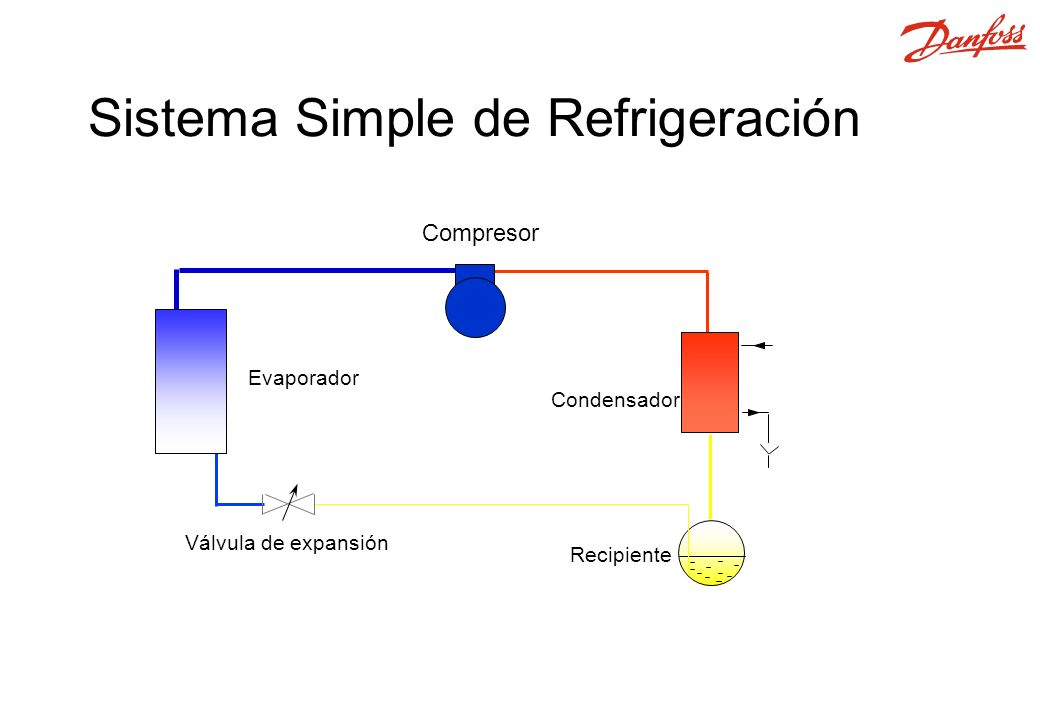 Sistema Simple de Refrigeración