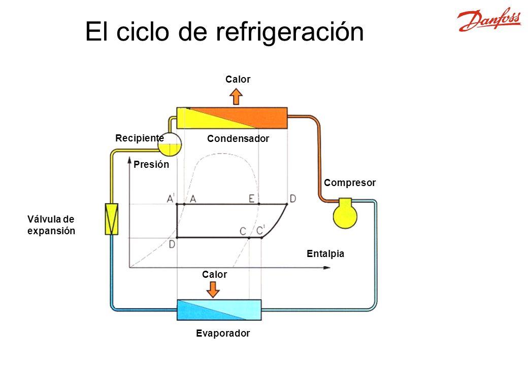 El ciclo de refrigeración