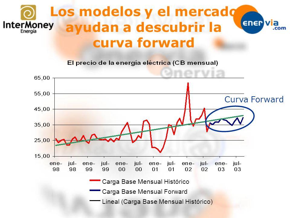 Los modelos y el mercado ayudan a descubrir la curva forward