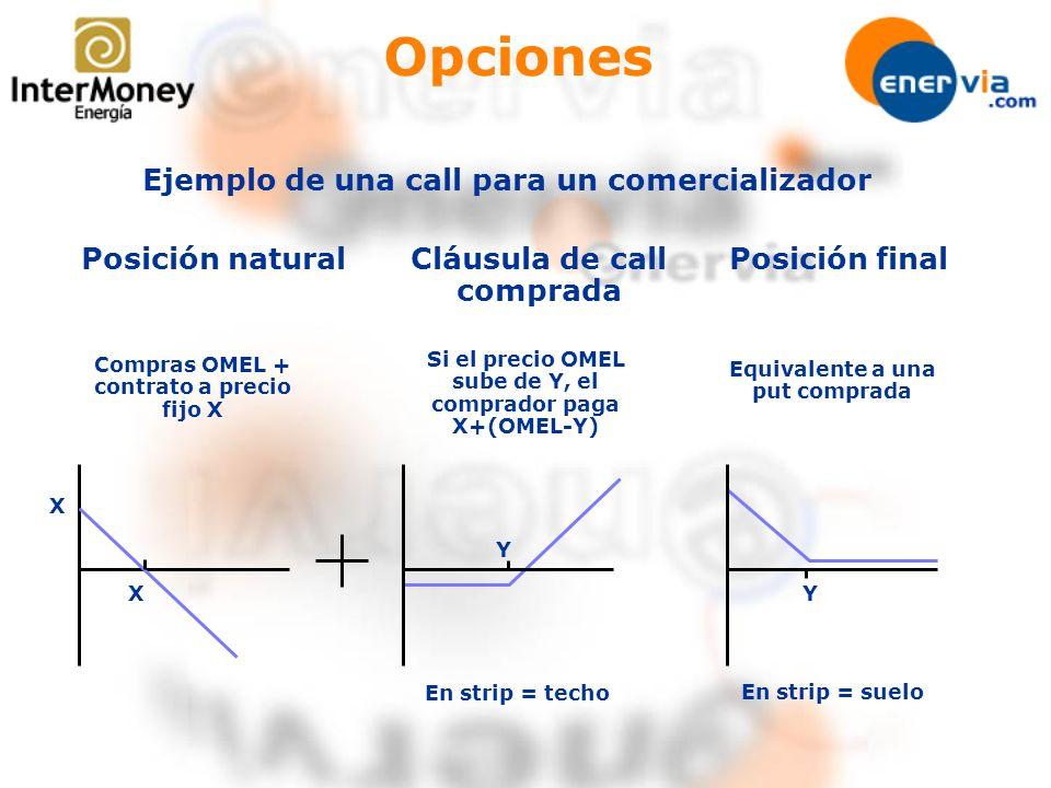 Opciones Ejemplo de una call para un comercializador Posición natural