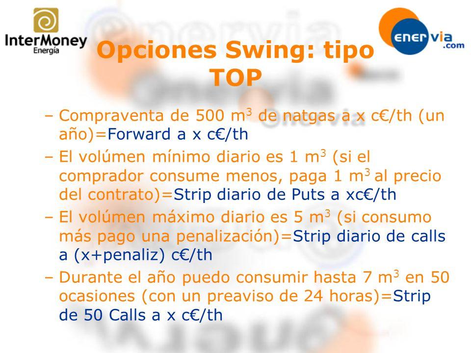 Opciones Swing: tipo TOP