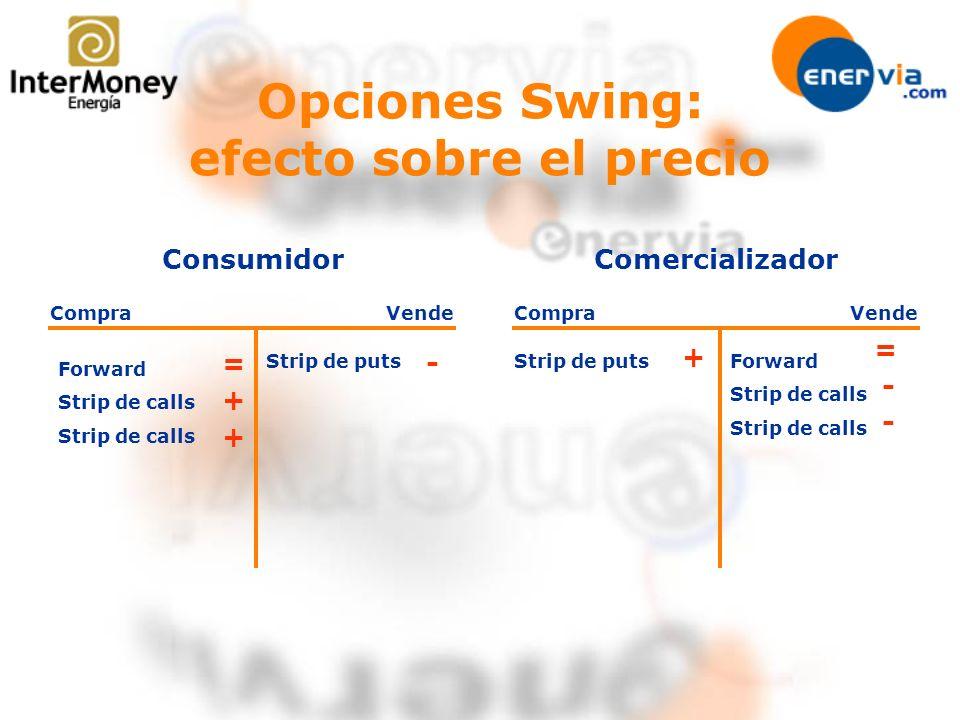 Opciones Swing: efecto sobre el precio