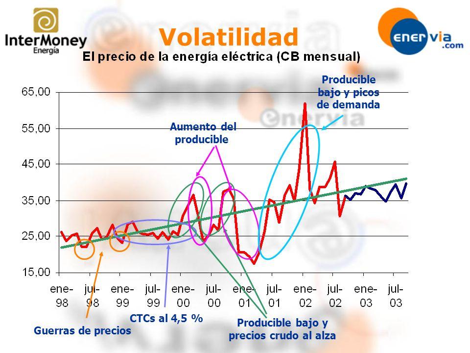 Volatilidad Producible bajo y picos de demanda Aumento del producible