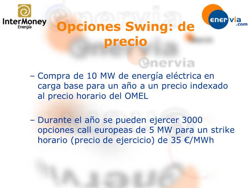 Opciones Swing: de precio