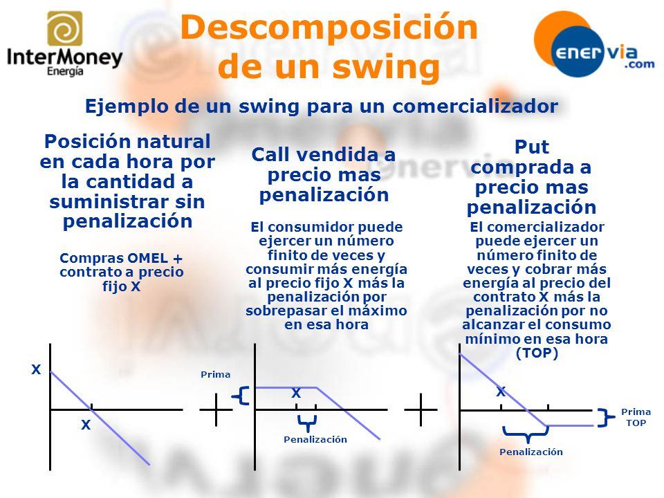 Descomposición de un swing