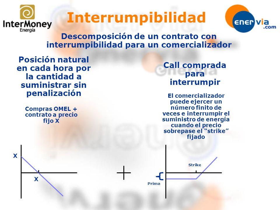 Call comprada para interrumpir Compras OMEL + contrato a precio fijo X