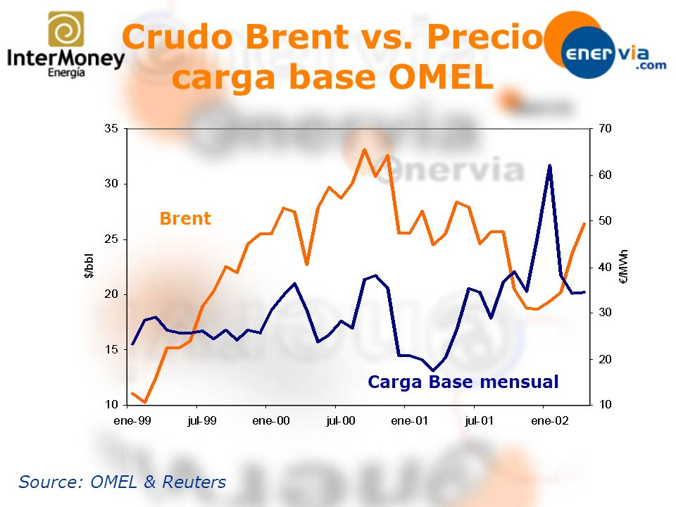 Crudo Brent vs. Precio carga base OMEL