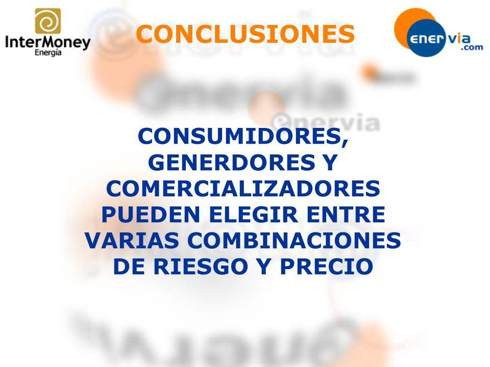 CONCLUSIONES CONSUMIDORES, GENERDORES Y COMERCIALIZADORES PUEDEN ELEGIR ENTRE VARIAS COMBINACIONES DE RIESGO Y PRECIO.