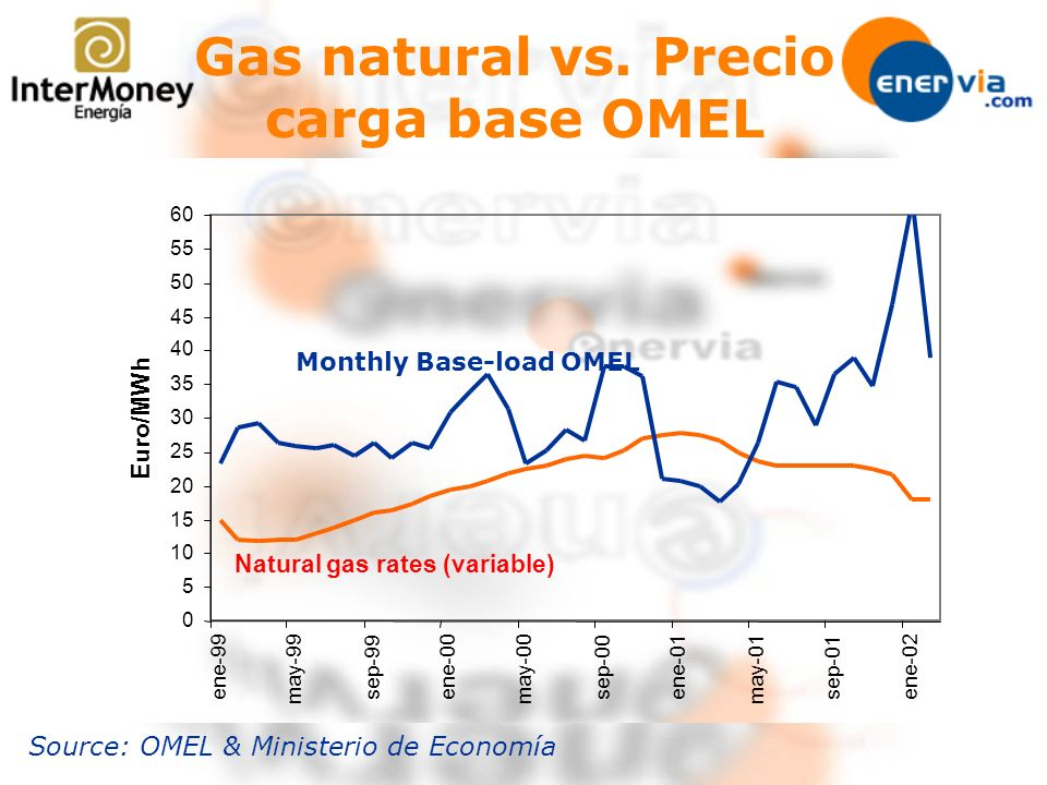Gas natural vs. Precio carga base OMEL