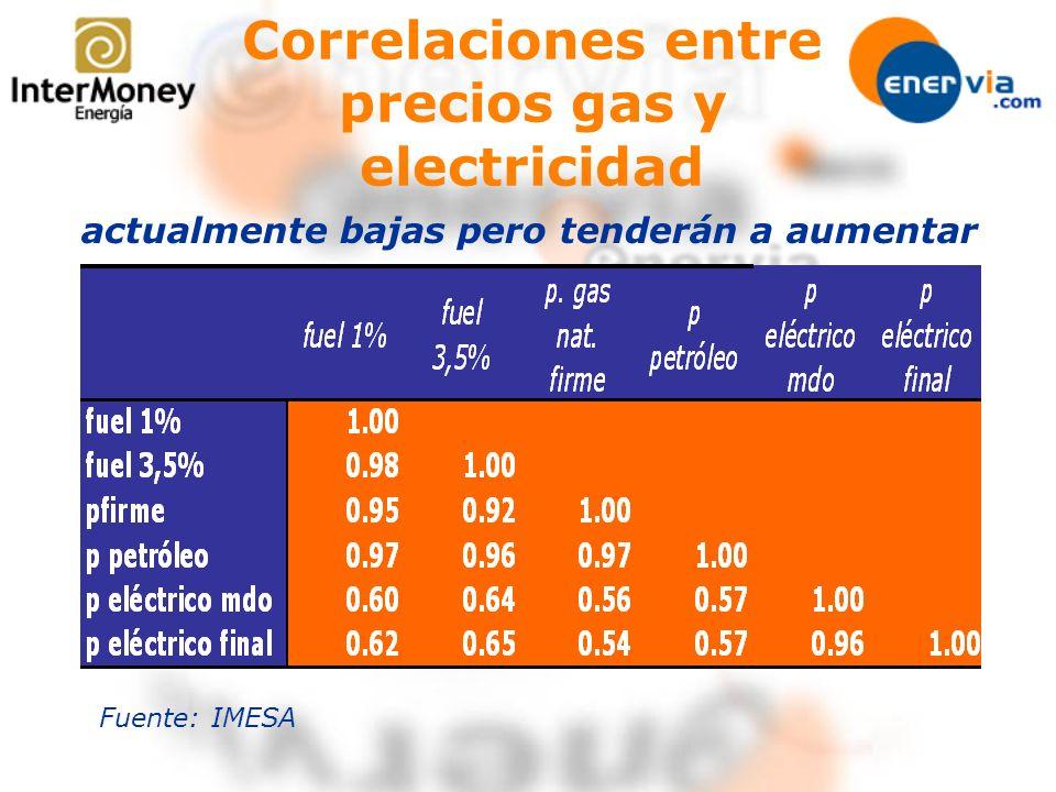 Correlaciones entre precios gas y electricidad