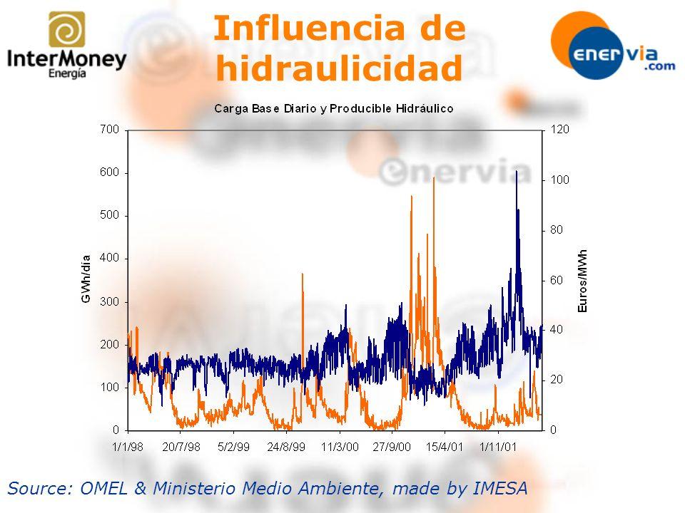 Influencia de hidraulicidad