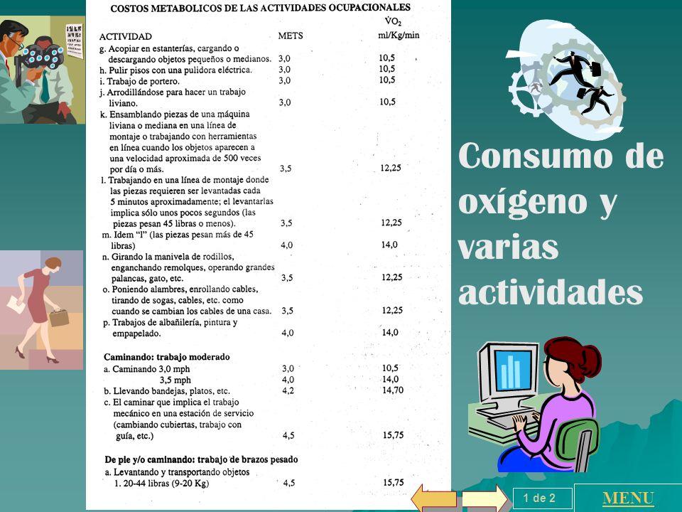 Consumo de oxígeno y varias actividades