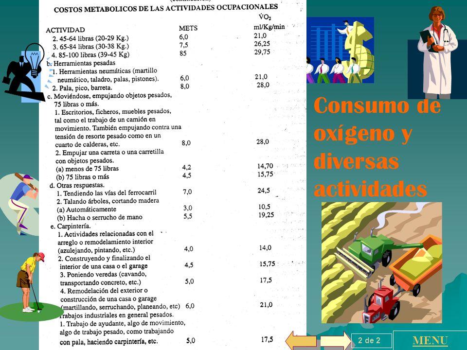 Consumo de oxígeno y diversas actividades