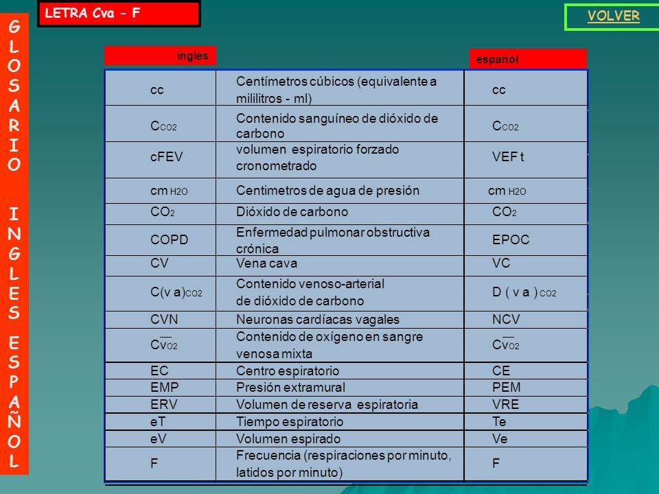 _ GLOSARIO INGLES ESPAÑOL LETRA Cva - F VOLVER C(v a)CO2