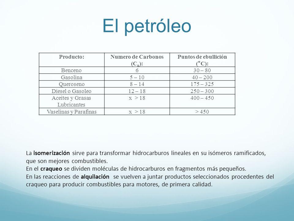Numero de Carbonos (Cn): Puntos de ebullición (°C):