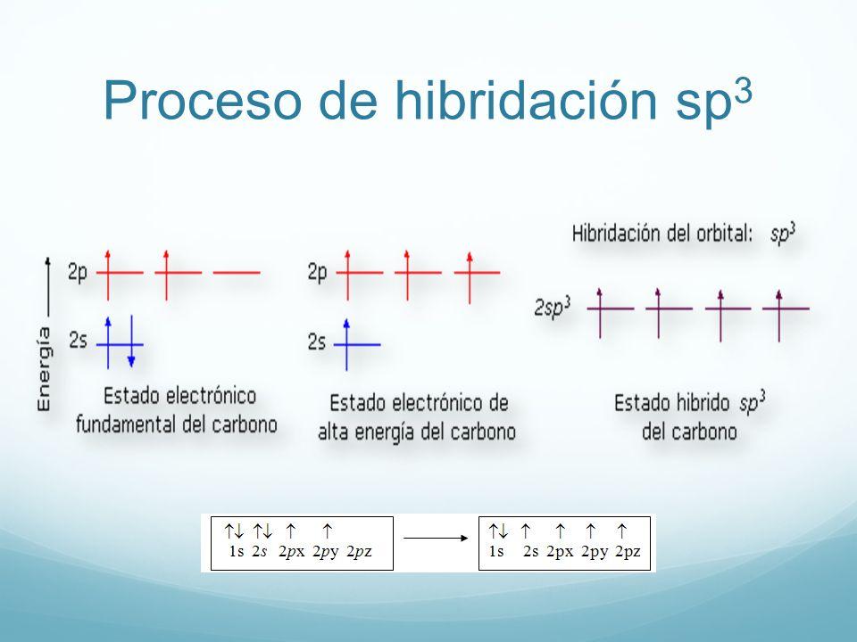 Proceso de hibridación sp3