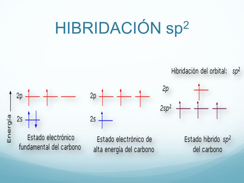 HIBRIDACIÓN sp2 23